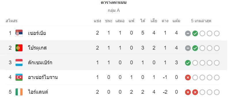 ไฮไลท์ดูบอลรวยxฟุตบอลโลก กลุ่มเอ เซอร์เบียร์ พบ โปรตุเกส