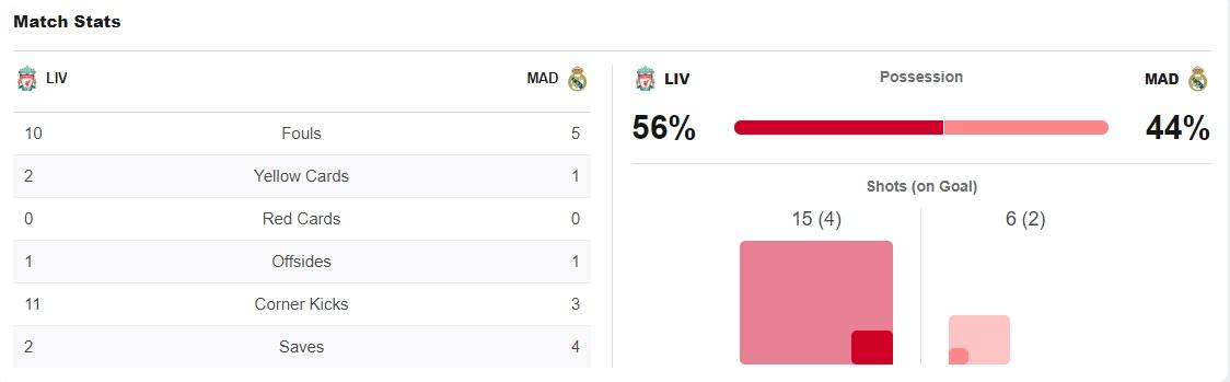 ไฮไลท์ดูบอลรวยxUCL ลิเวอร์พูล 0-0 เรอัล มาดริด