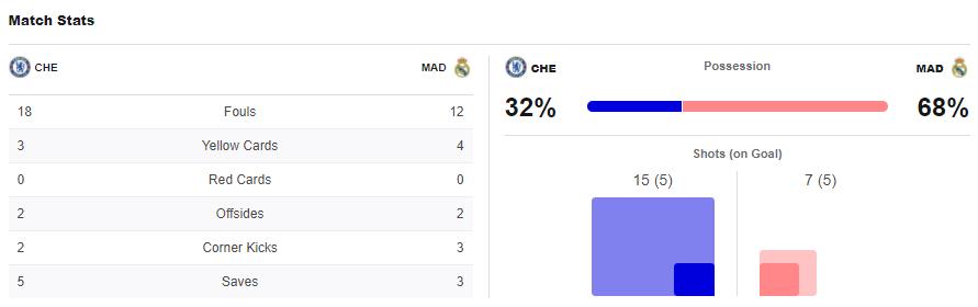 ไฮไลท์ดูบอลรวยxUCL เชลซี 2-0 เรอัล มาดริด