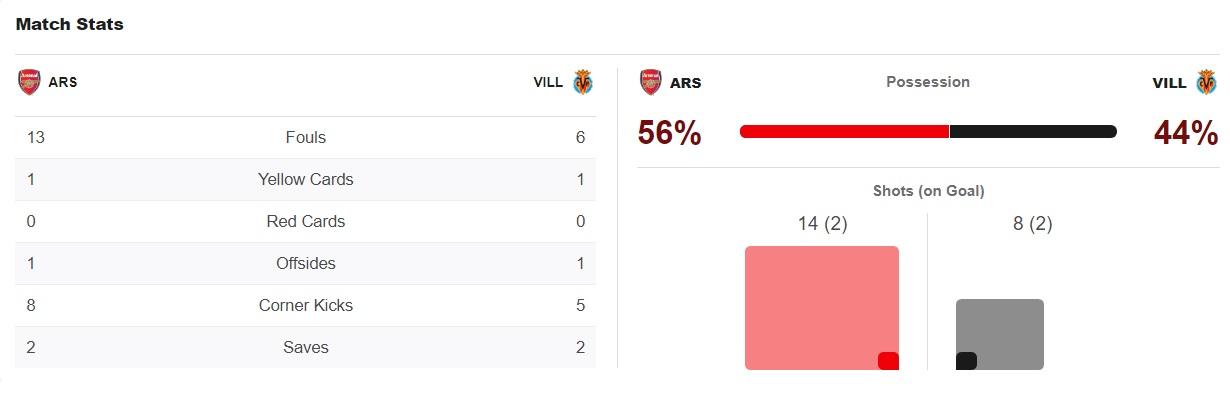 ไฮไลท์ดูบอลรวยxUEL อาร์เซน่อล 0-0 บียาร์เรอัล