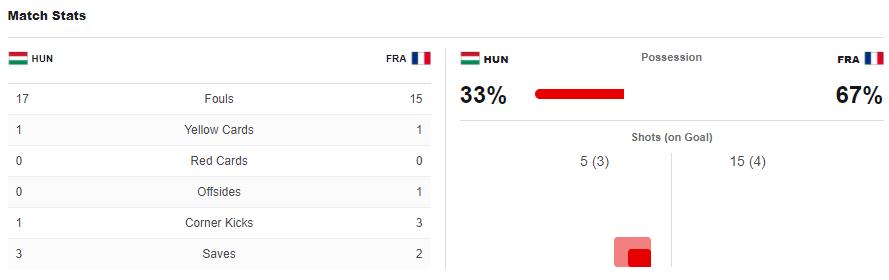 ไฮไลท์ดูบอลรวยxยูโร2020 ฮังการี่ 1-1 ฝรั่งเศส
