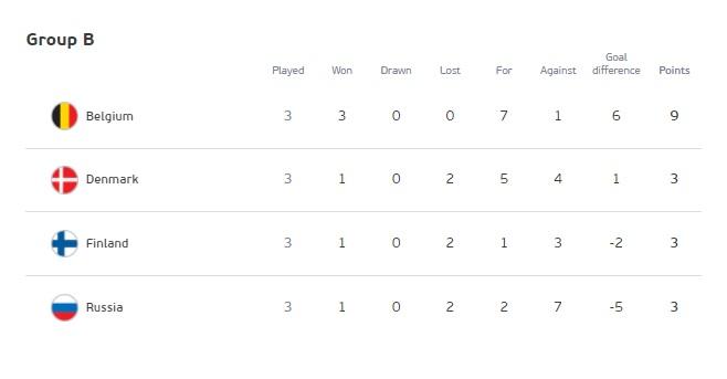 ไฮไลท์ดูบอลรวยxยูโร2020 ฟินแลนด์ 0-2 เบลเยี่ยม