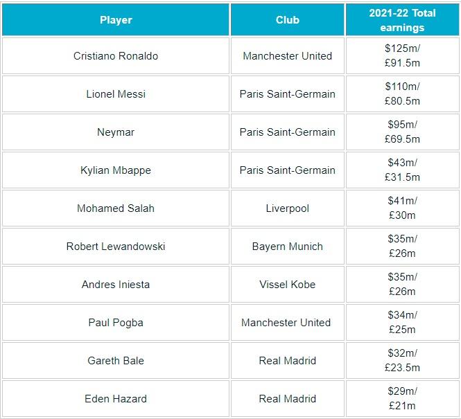 """โรนัลโด้ยืน 1 """"ฟอร์บส์"""" จัดอันดับนักฟุตบอลรายได้มากที่สุดปี 2022"""